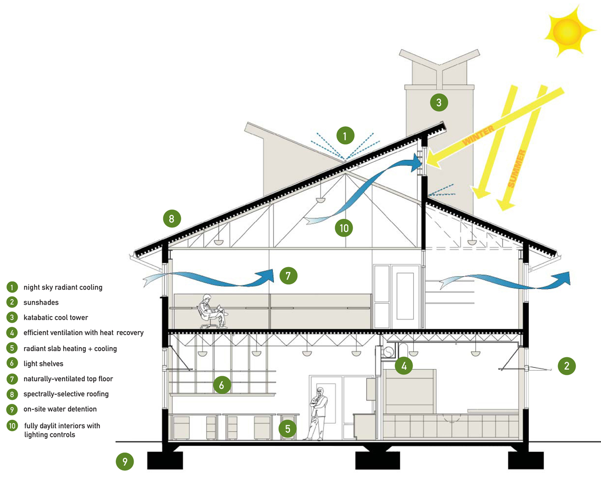 how to design an energy efficient home - Energy Saving Homes Design