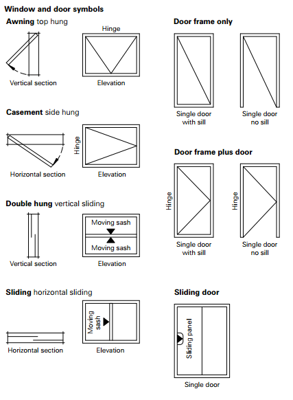 Basic Window and Door types